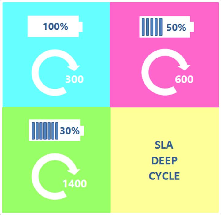Impacto de la descarga de la batería SLA en el recuento de ciclos